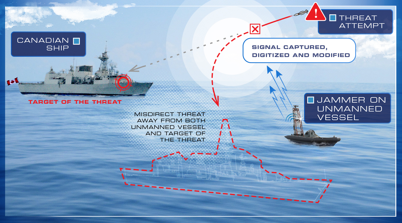 This illustration demonstrates how the digital radio frequency memory jammer on an unmanned vessel captures and digitizes the incoming radio frequency pulse, which the threat is transmitting. Next, it stores and retransmits a modified signal, which alters the false target's coordinates including range, velocity and radar cross section. The jammer works on incoming frequencies and can misdirect the threat away from both the unmanned vessel and the target ship, protecting the lives of sailors on-board nearby ships.