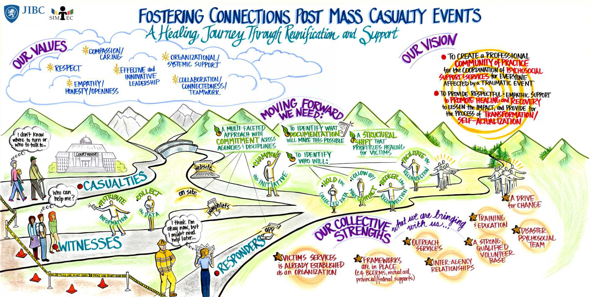 This infographic made by the Justice Institute of British Columbia explains SIMTEC's role in the healing journey following a mass casualty event. It consists of a colorful depiction of an outside scene with roads, grass, and hills in the background, and several subheadings with information.